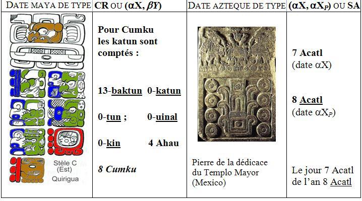 Calendrier Maya Signe.Distinguer Les Dates Mayas Et Les Dates Azteques